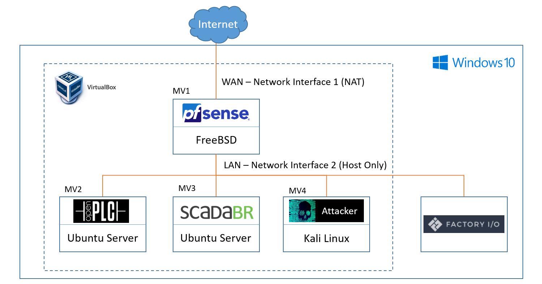 Laboratorio Virtual de Ciberseguridad Industrial - Esquema Lógico Extendido