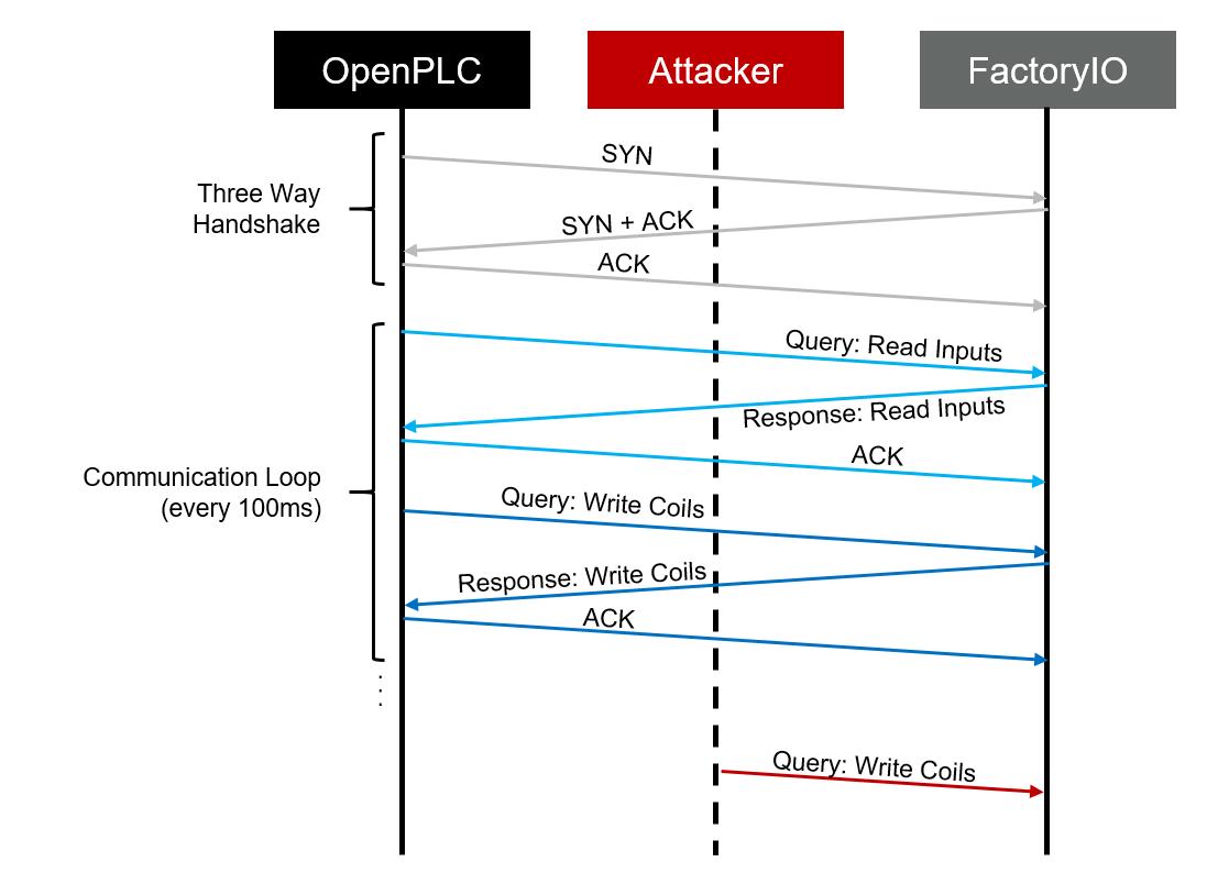 Attack design